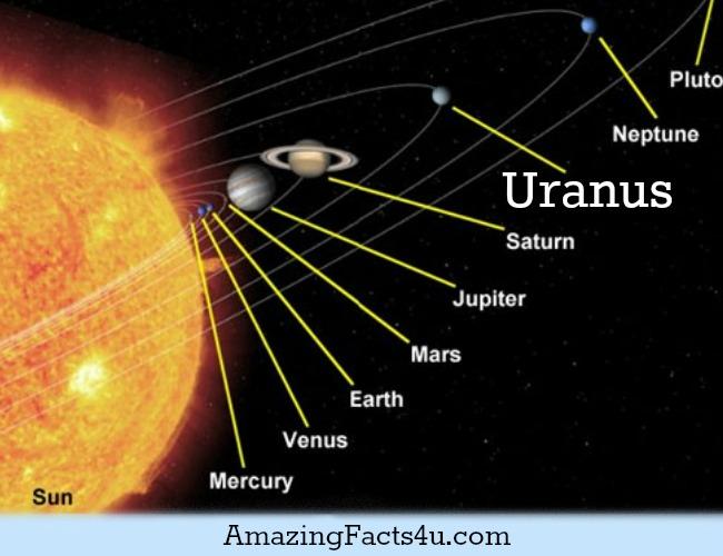 Uranus Amazing Facts